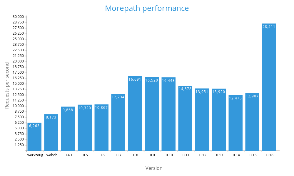 Morepath performance over time